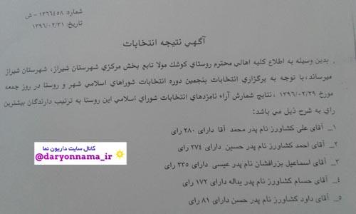 نتایج انتخابات شورای اسلامی کوشک مولا اعلام شد